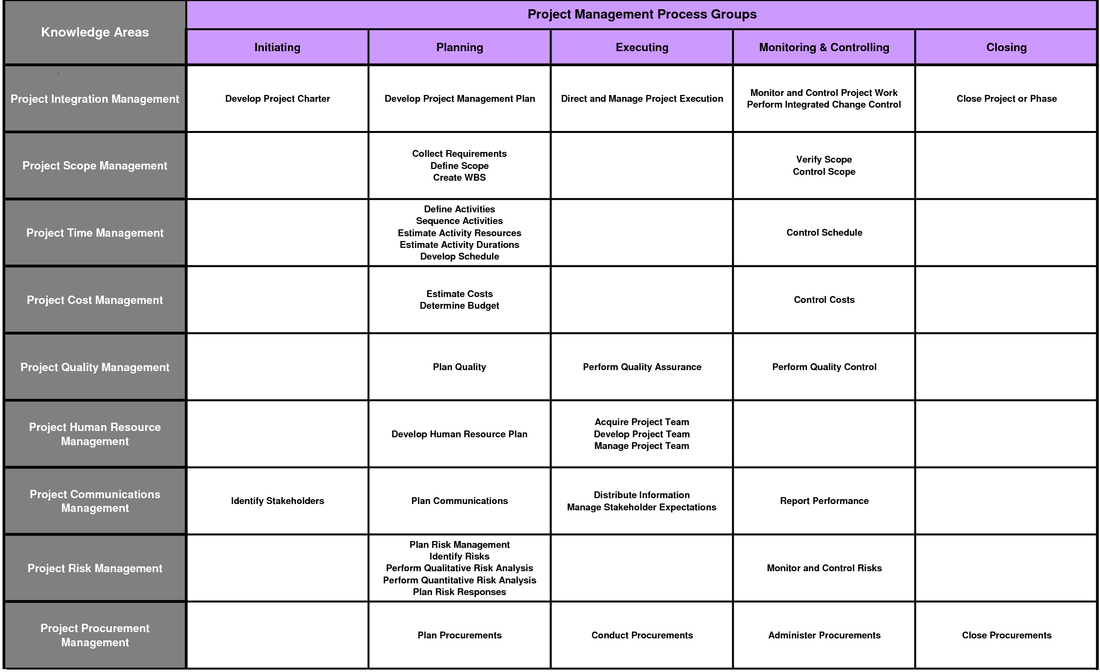 download mapping project management process groups and