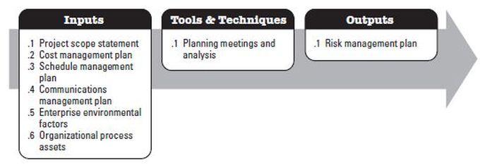 Project Risk Management - Project Management